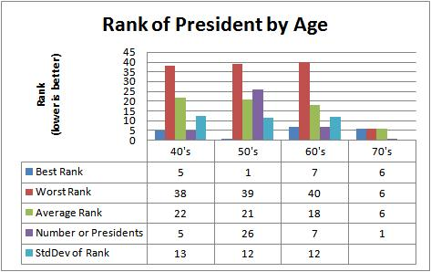 Rank of Presidents by age